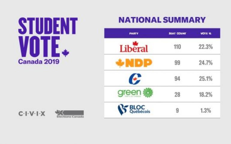 Student Vote Results In Liberal Minority Government